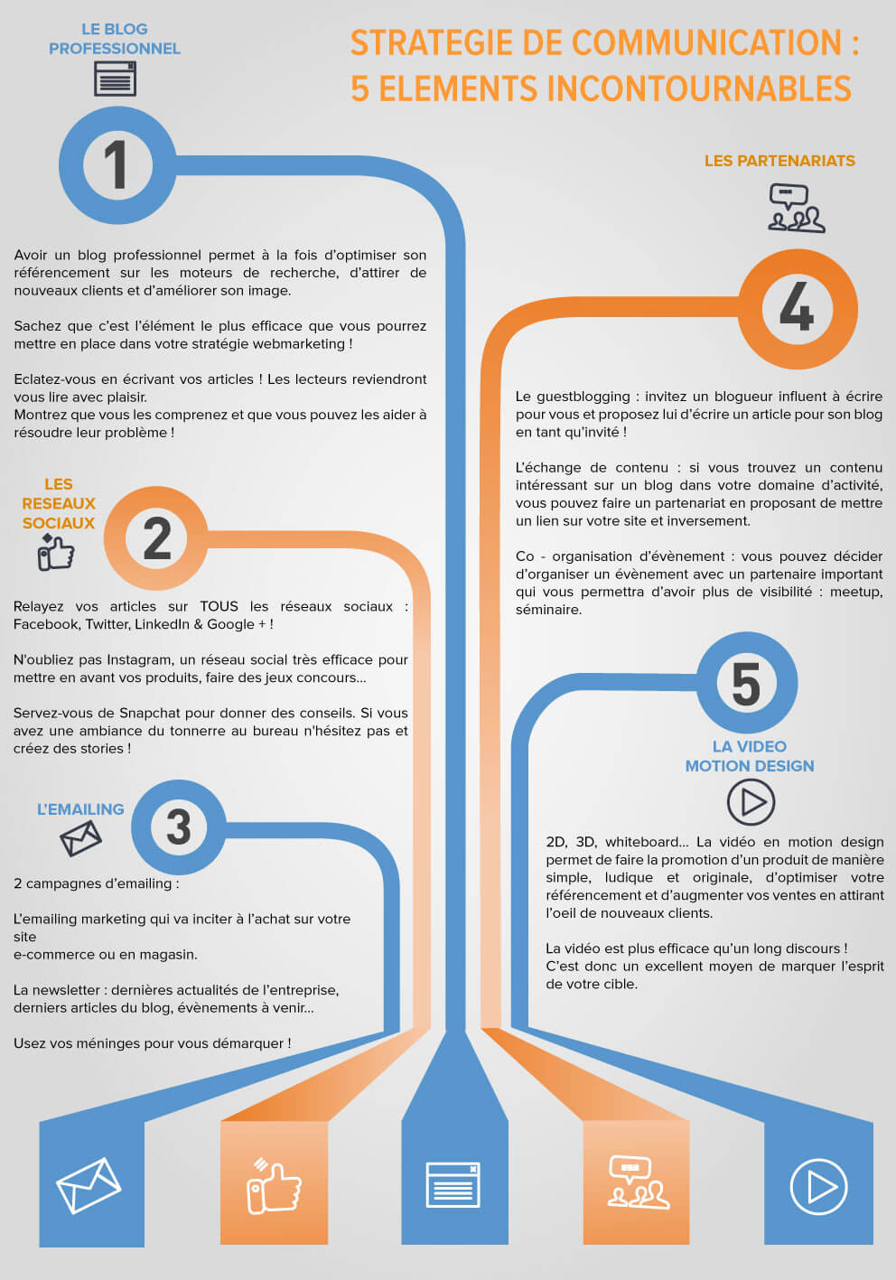 infographie strategie de communication